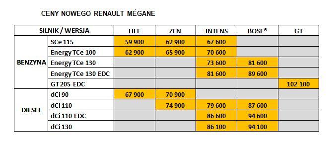 renault-megane-ceny